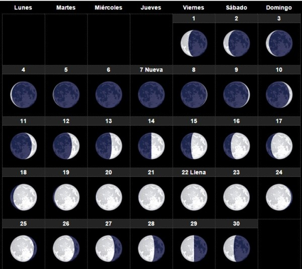 calendario lunar mes de abril